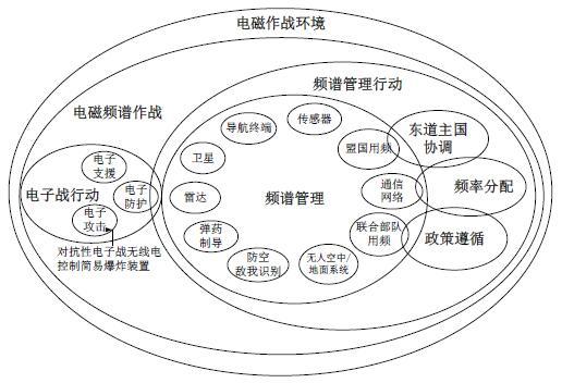 老乌鸦协会介绍 建立电磁频谱企业