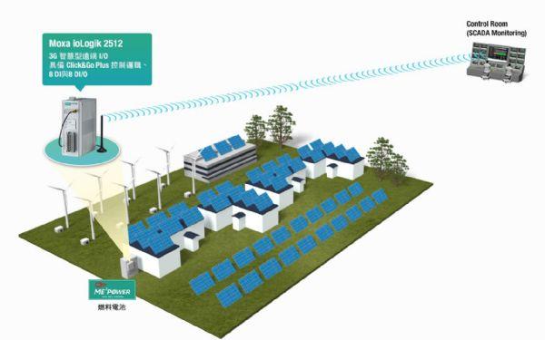 南非电池制造和供应 2019年报告