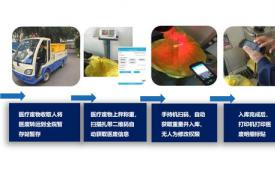 2020-2024年智能废物管理市场| 在废物管理业务中增加使用数据分析以促进增长 Technavio